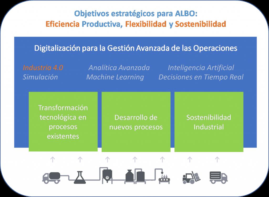 Objetivos ALBO 2020